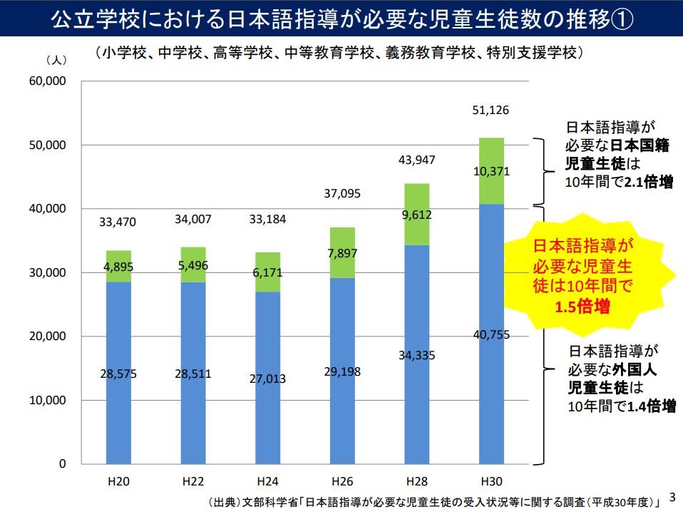 外国人児童生徒数